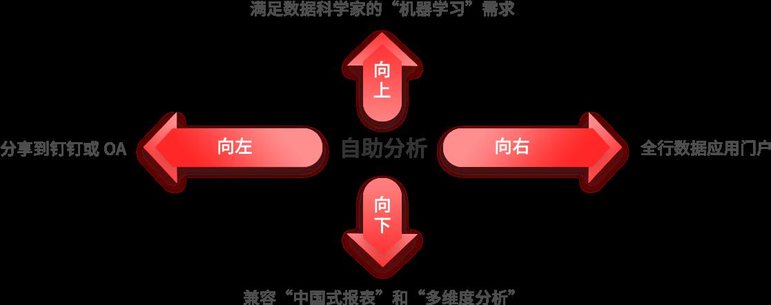 自助分析的扩展与兼容