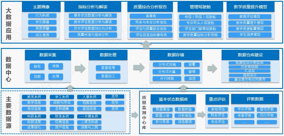 高校教育质量实时监测大数据平台架构.png