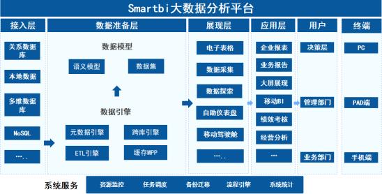 身为HR,不懂人力资源数据分析?Smartbi帮你!  第6张