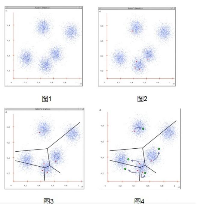 数据挖掘算法:K-Means(聚类).png