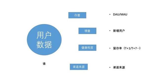 数据分析指标一:用户数据.png