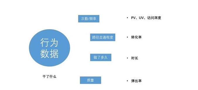 数据分析指标二:行为数据.png