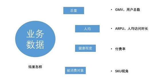 数据分析指标三:业务数据.png